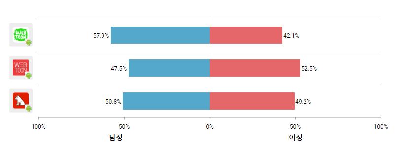 1 웹툰 App 사용자 남녀 성별 비율